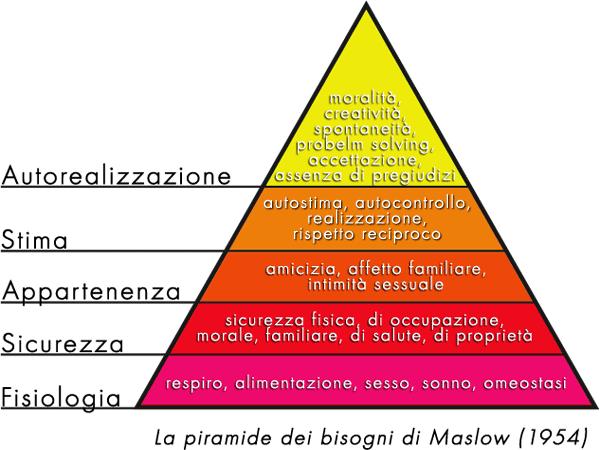 Di Lucas ✉ (ispirata da Maslow's Hierachy of Needs)) - Opera propria, Pubblico dominio, https://commons.wikimedia.org/w/index.php?curid=7919361